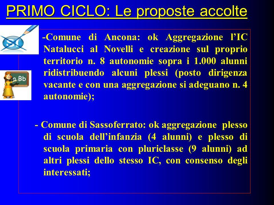 PRIMO CICLO: Le proposte accolte