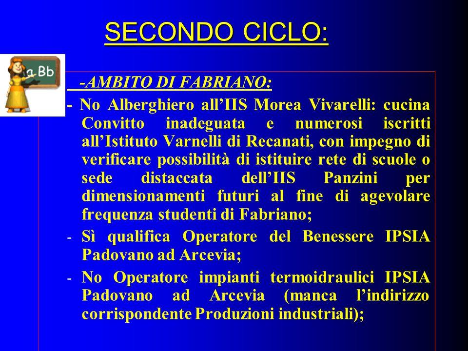 SECONDO CICLO: -AMBITO DI FABRIANO: