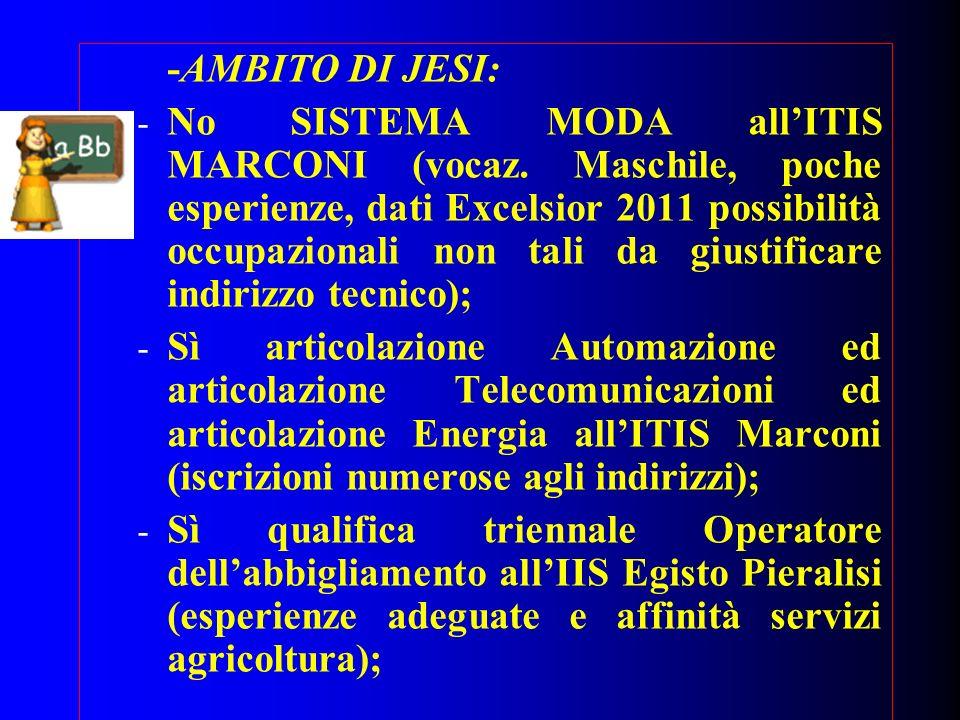 -AMBITO DI JESI: