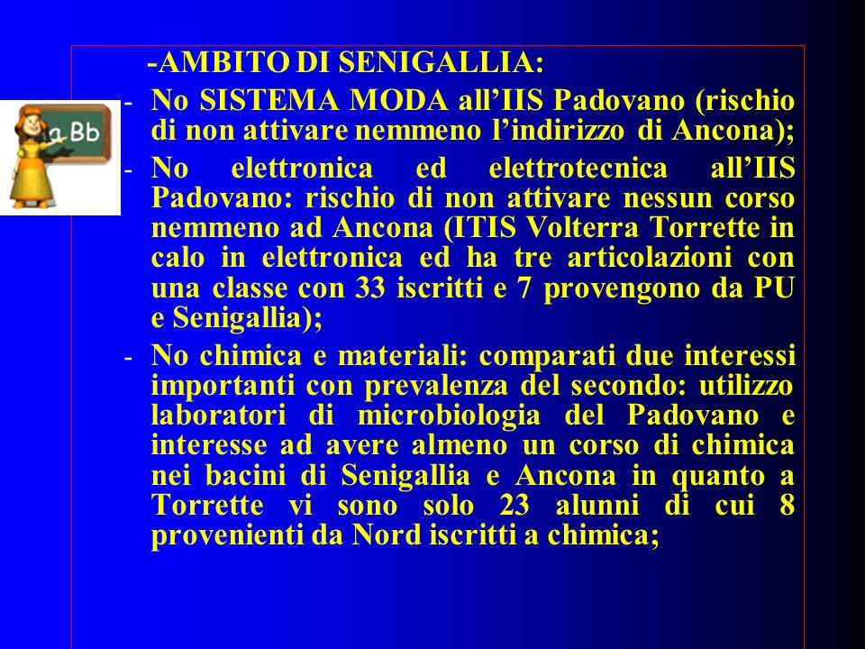 -AMBITO DI SENIGALLIA: