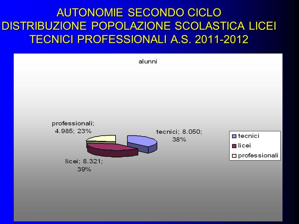 AUTONOMIE SECONDO CICLO DISTRIBUZIONE POPOLAZIONE SCOLASTICA LICEI TECNICI PROFESSIONALI A.S.