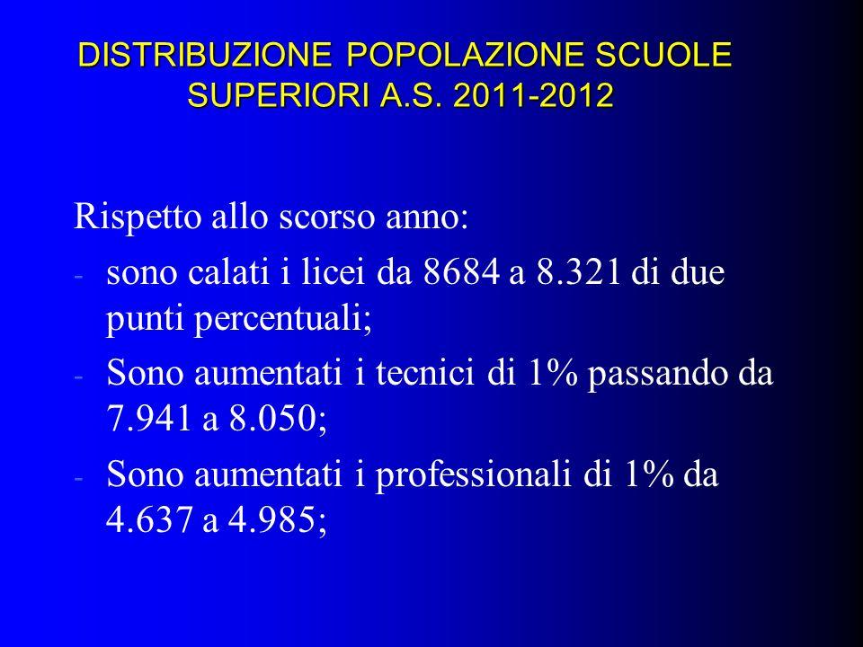 DISTRIBUZIONE POPOLAZIONE SCUOLE SUPERIORI A.S. 2011-2012