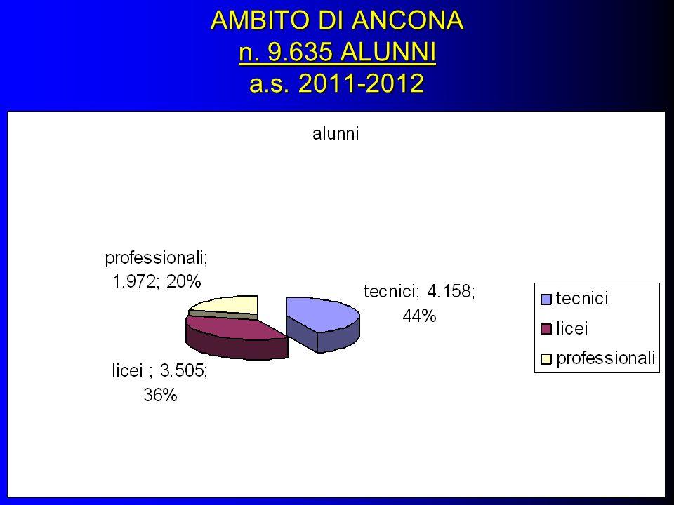 AMBITO DI ANCONA n. 9.635 ALUNNI a.s. 2011-2012