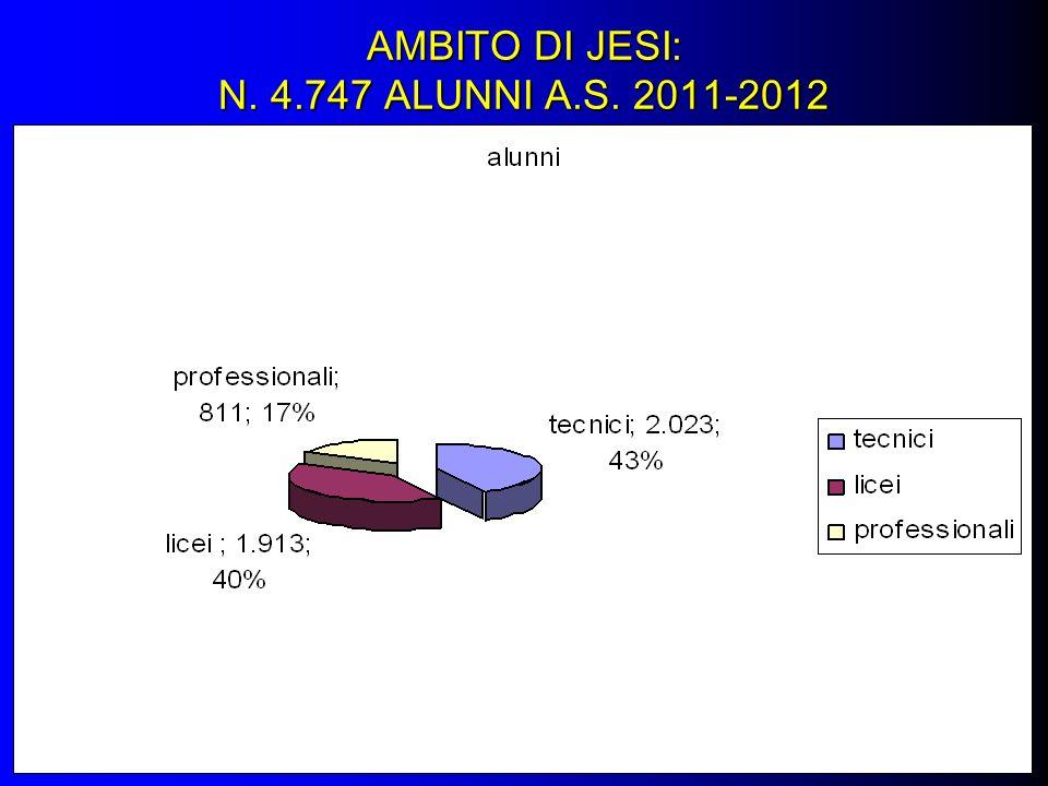 AMBITO DI JESI: N. 4.747 ALUNNI A.S. 2011-2012