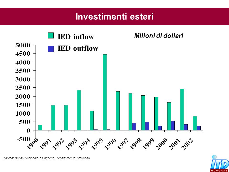 Investimenti esteri IED inflow IED outflow Milioni di dollari