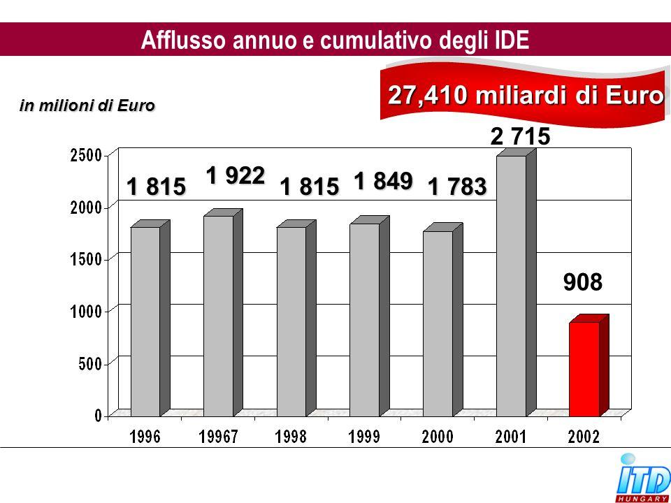Afflusso annuo e cumulativo degli IDE