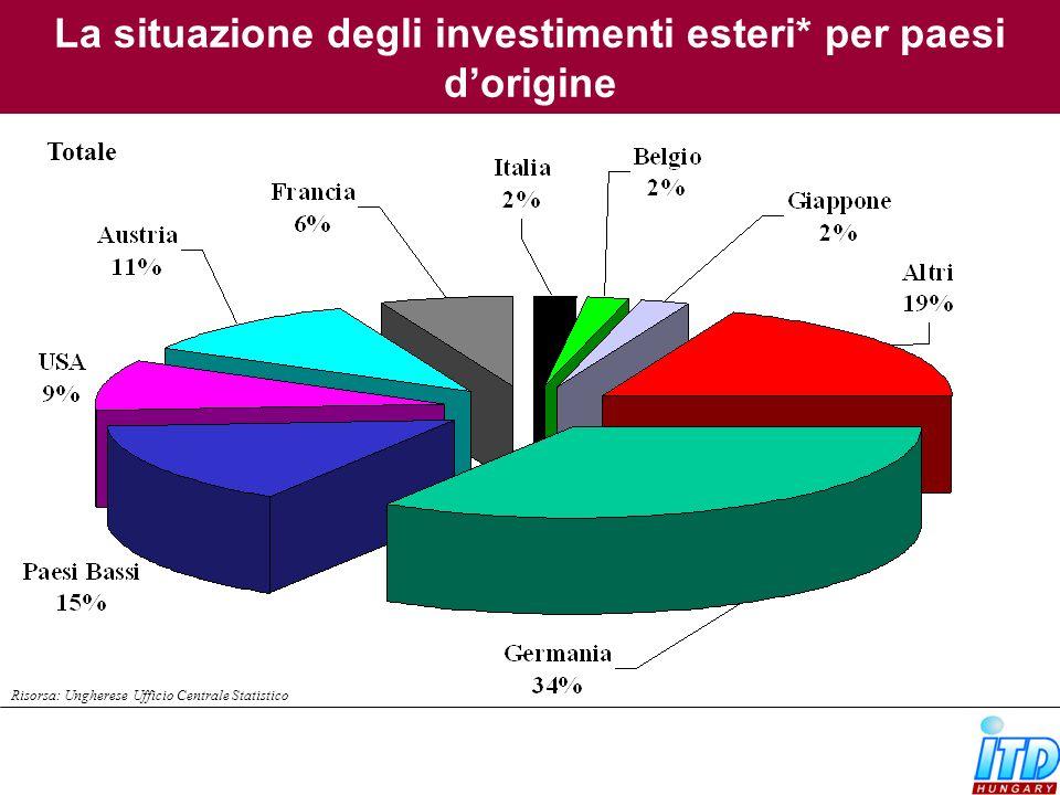 La situazione degli investimenti esteri* per paesi d'origine