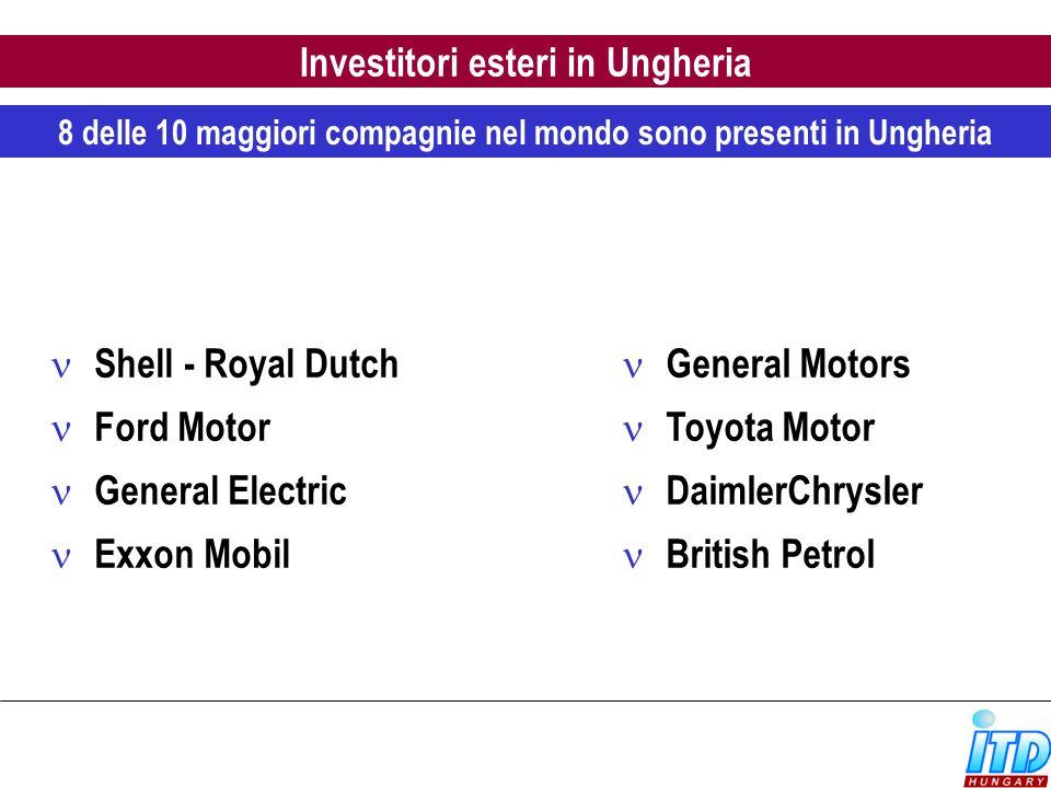 Investitori esteri in Ungheria
