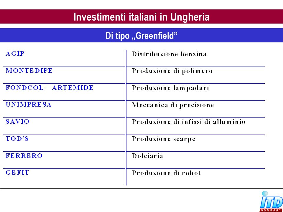 Investimenti italiani in Ungheria
