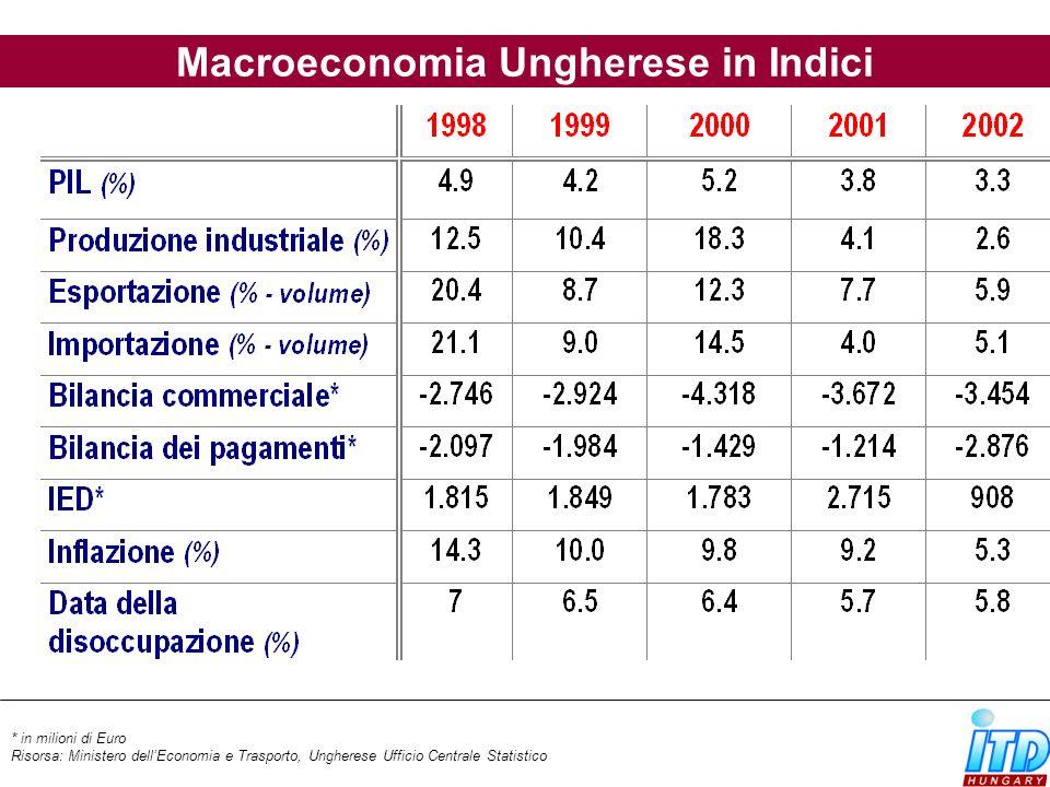 Macroeconomia Ungherese in Indici
