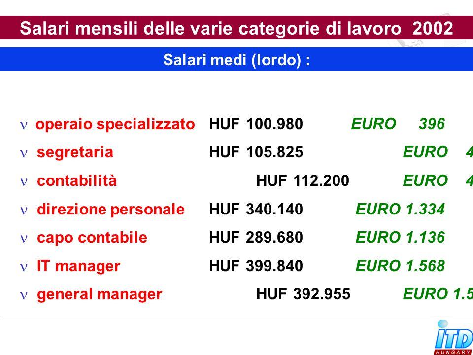 Salari mensili delle varie categorie di lavoro 2002