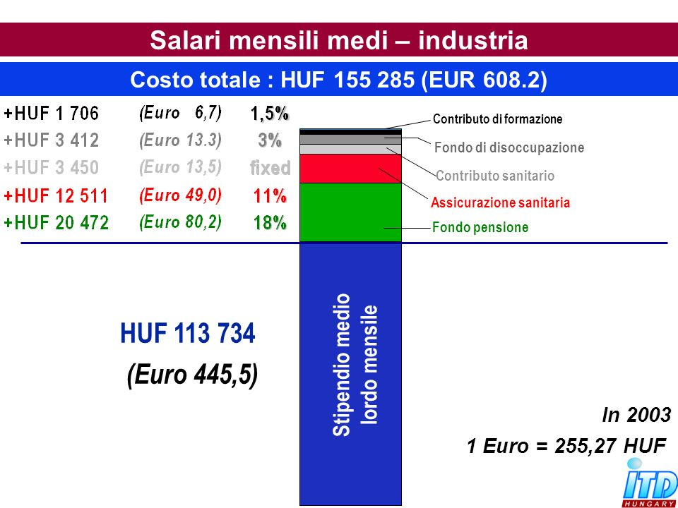 Salari mensili medi – industria Costo totale : HUF 155 285 (EUR 608.2)