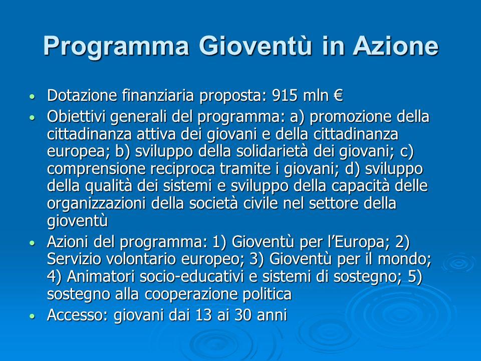 Programma Gioventù in Azione
