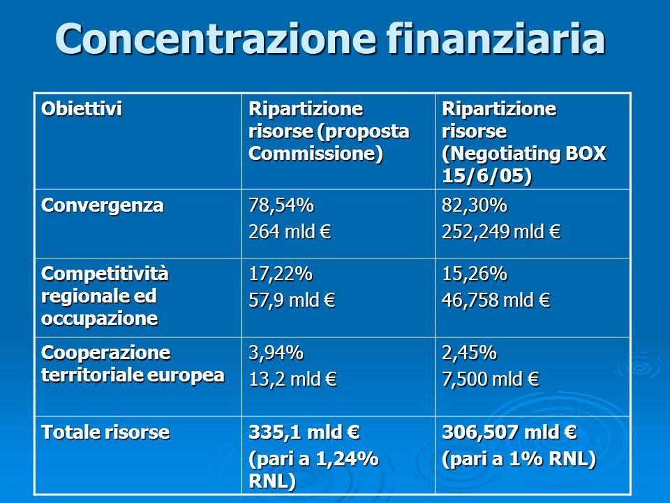 Concentrazione finanziaria