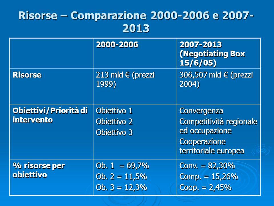 Risorse – Comparazione 2000-2006 e 2007-2013