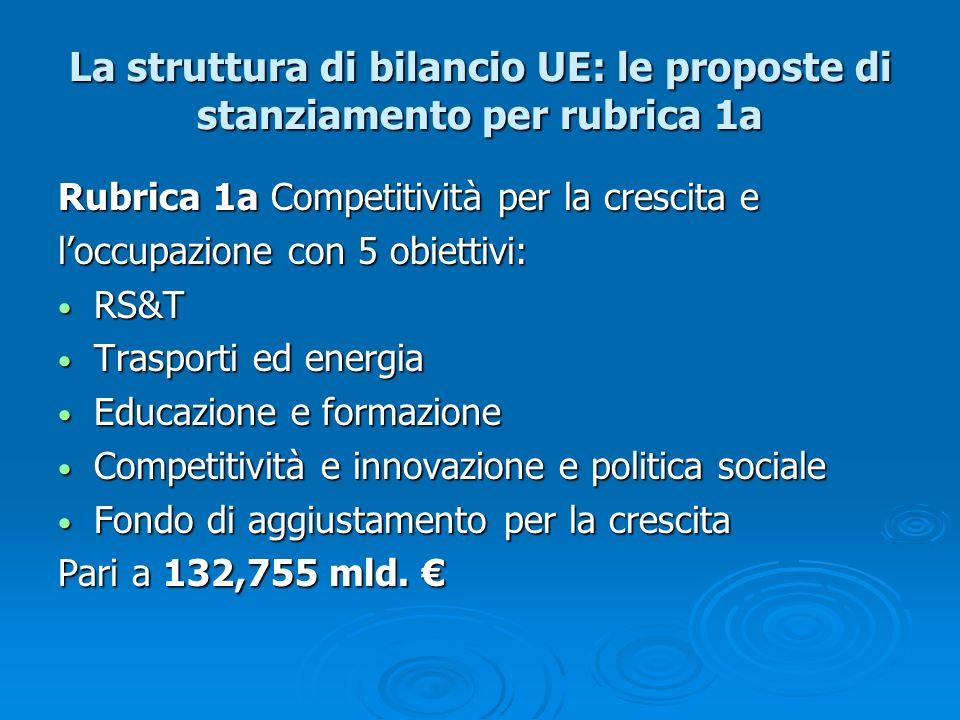 La struttura di bilancio UE: le proposte di stanziamento per rubrica 1a
