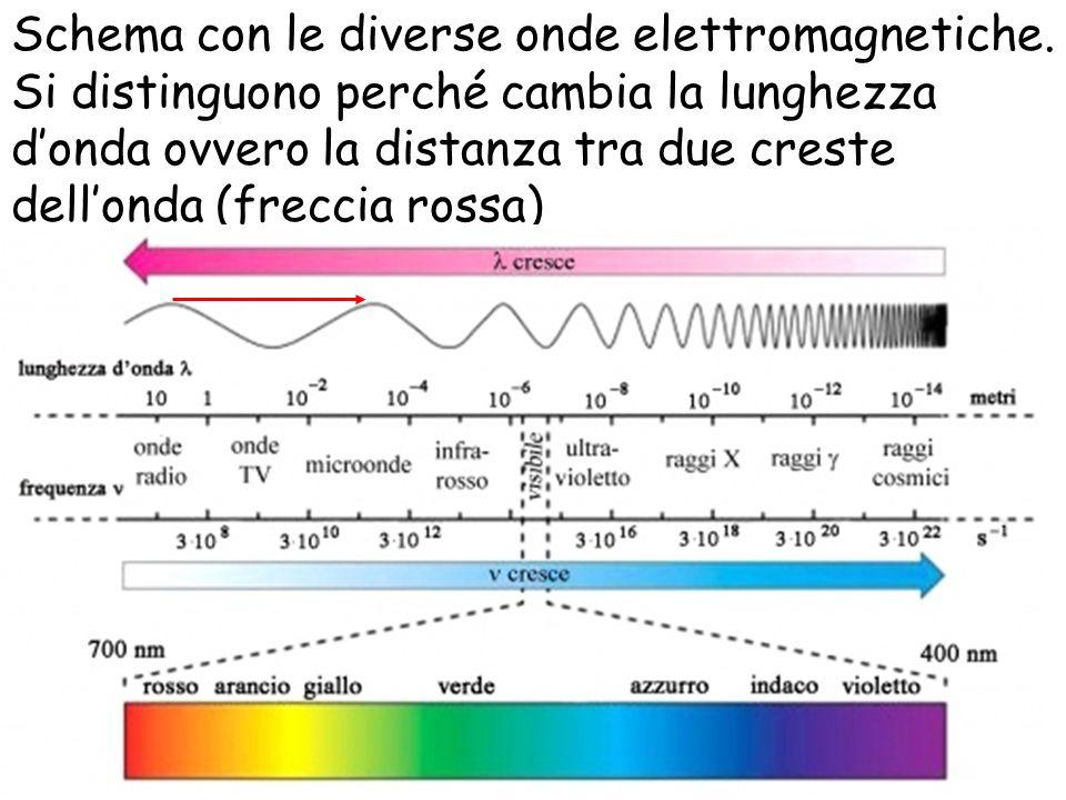 Schema con le diverse onde elettromagnetiche