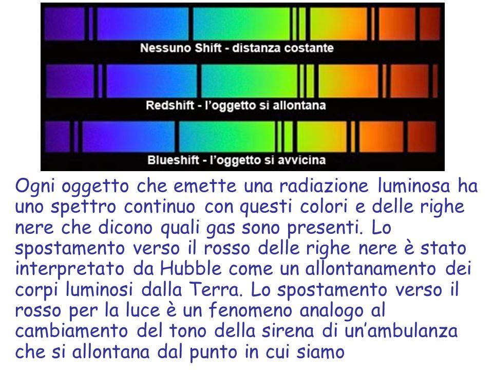 Ogni oggetto che emette una radiazione luminosa ha uno spettro continuo con questi colori e delle righe nere che dicono quali gas sono presenti.