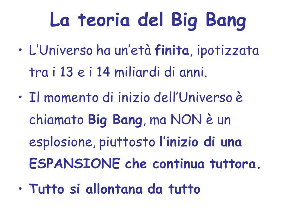 La teoria del Big Bang L'Universo ha un'età finita, ipotizzata tra i 13 e i 14 miliardi di anni.