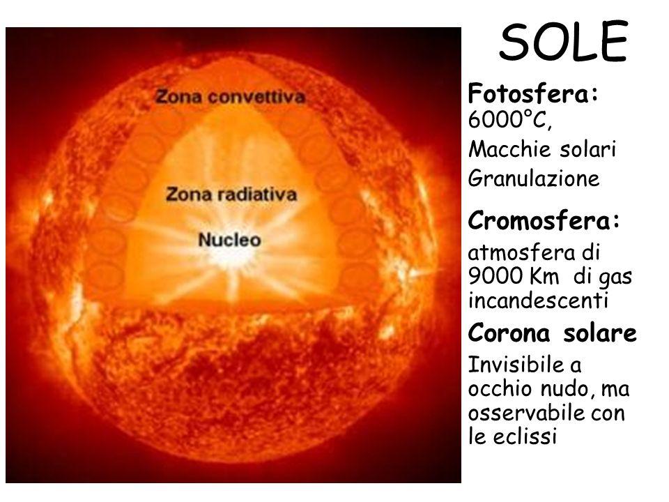 SOLE Fotosfera: 6000°C, Cromosfera: Corona solare Macchie solari