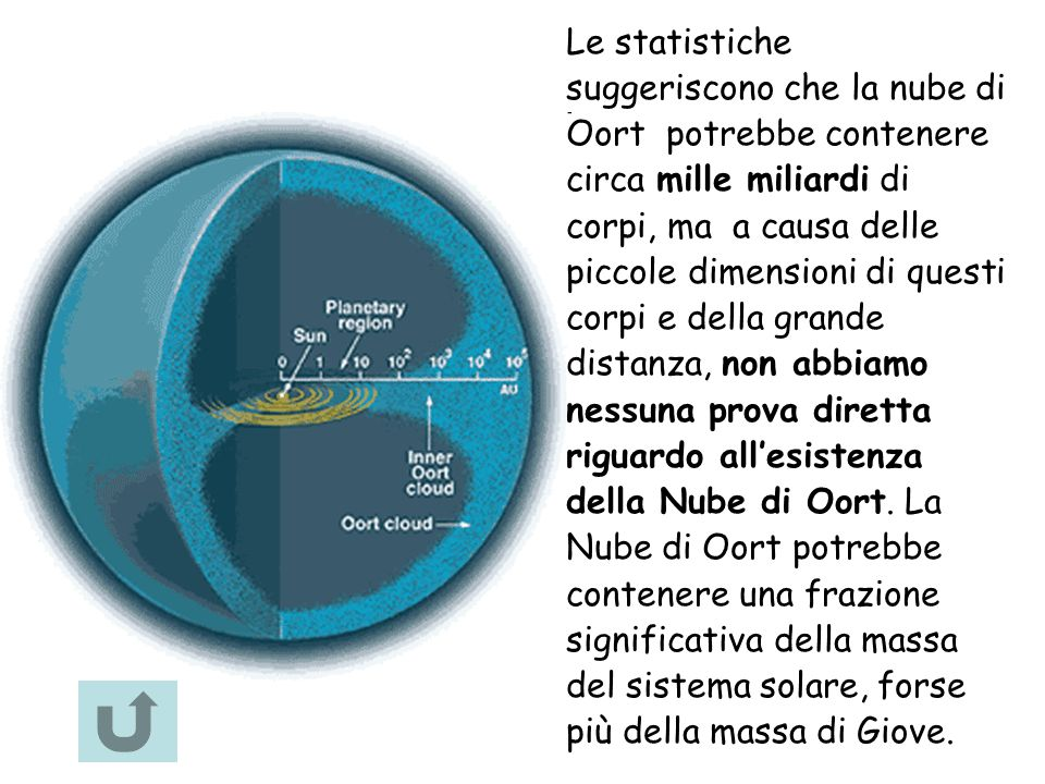 Le statistiche suggeriscono che la nube di Oort potrebbe contenere circa mille miliardi di corpi, ma a causa delle piccole dimensioni di questi corpi e della grande distanza, non abbiamo nessuna prova diretta riguardo all'esistenza della Nube di Oort.
