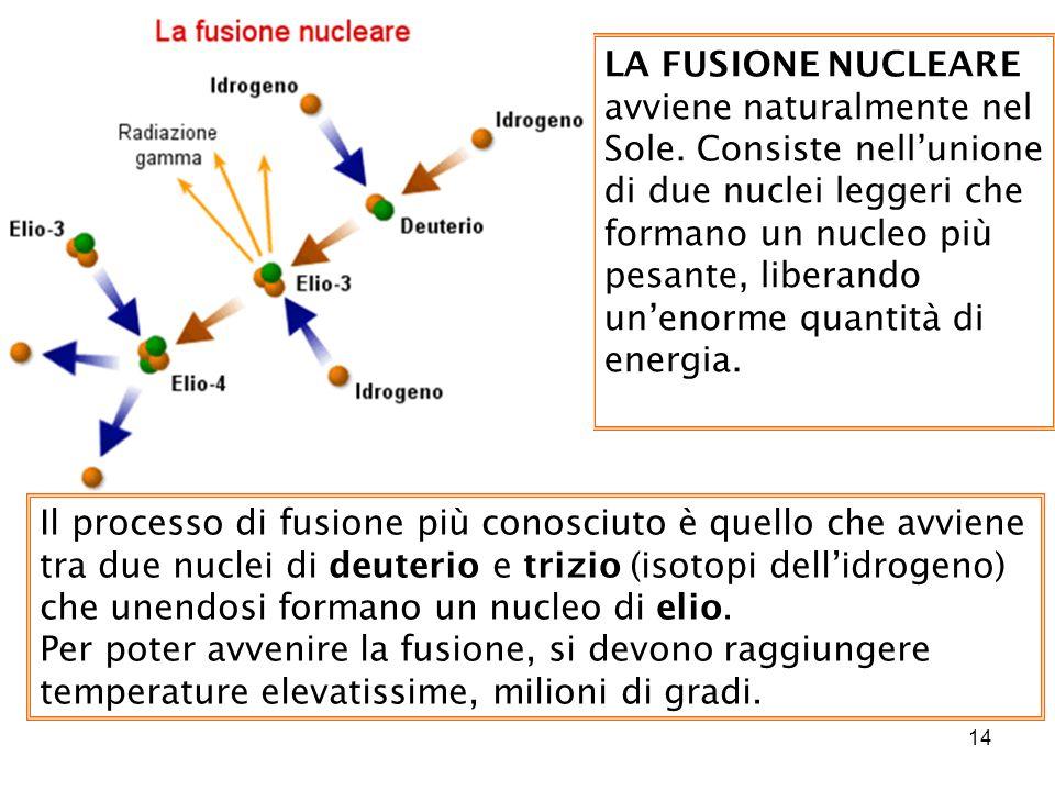 LA FUSIONE NUCLEARE avviene naturalmente nel Sole