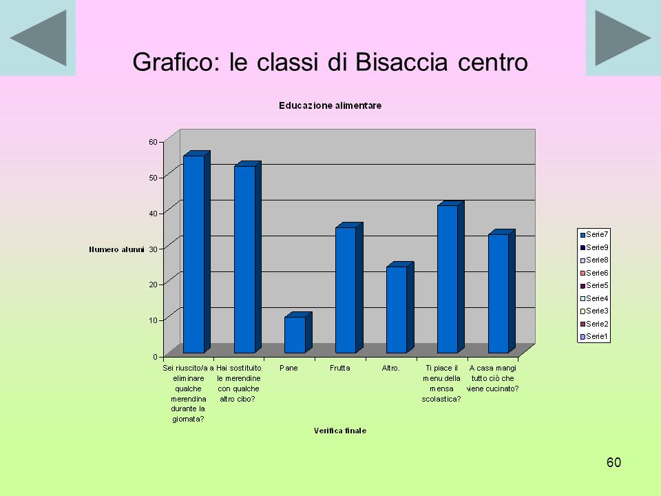 Grafico: le classi di Bisaccia centro