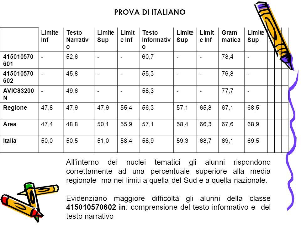 PROVA DI ITALIANO Limite Inf. Testo Narrativo. Limite Sup. Testo Informativo. Grammatica. 415010570601.