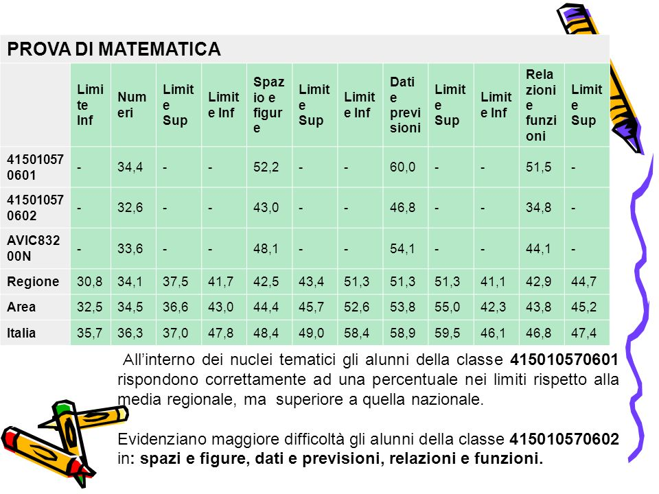 PROVA DI MATEMATICA Limite Inf. Numeri. Limite Sup. Spazio e figure. Dati e previsioni. Relazioni e funzioni.