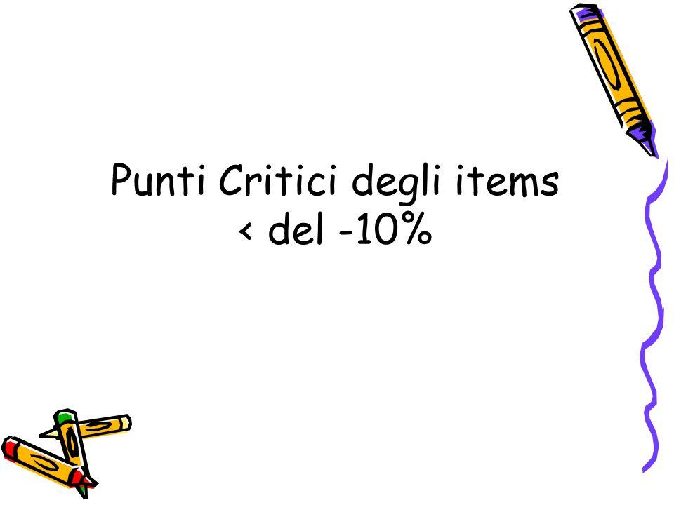 Punti Critici degli items < del -10%