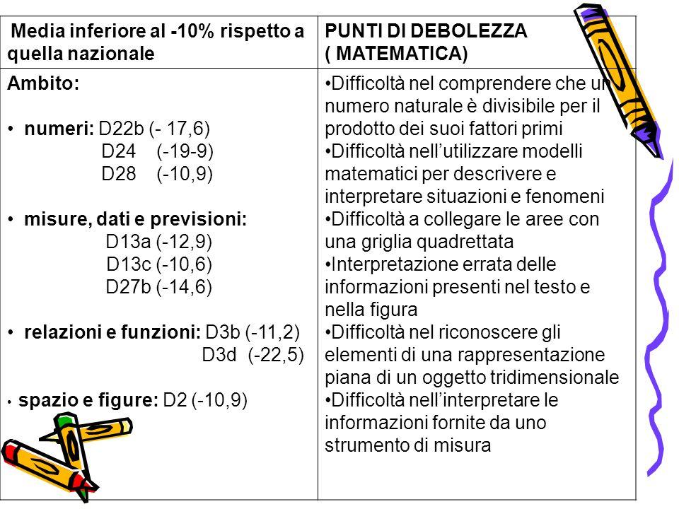 misure, dati e previsioni: D13a (-12,9) D13c (-10,6) D27b (-14,6)