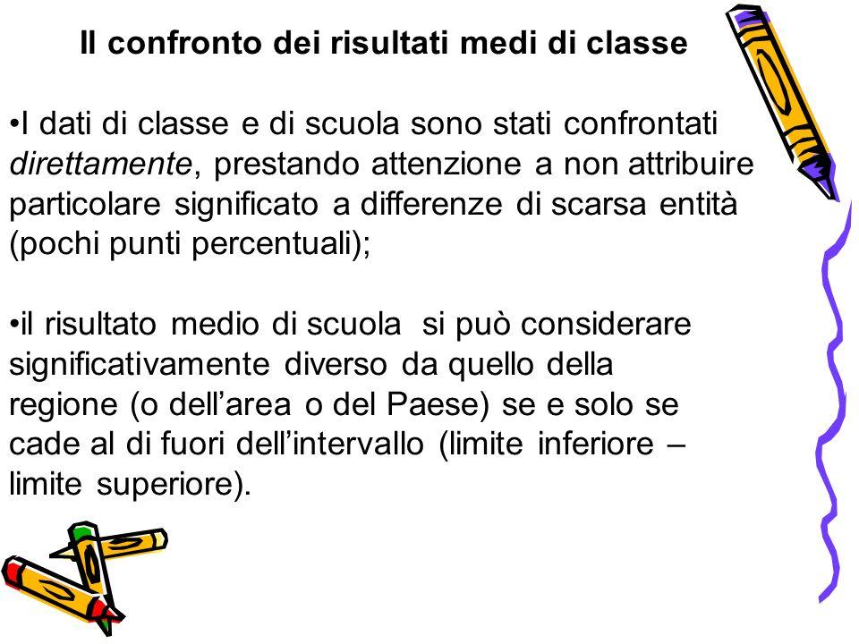 Il confronto dei risultati medi di classe