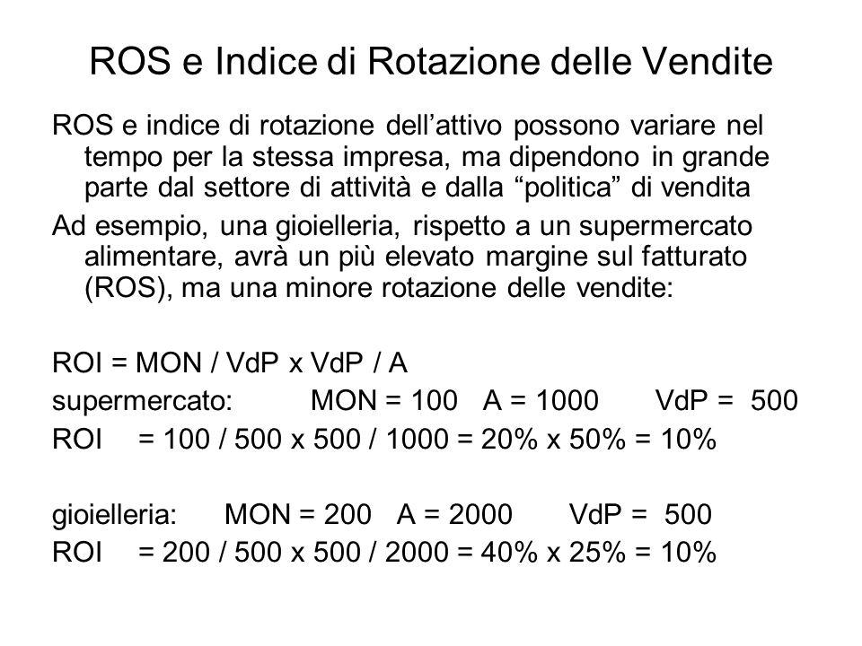ROS e Indice di Rotazione delle Vendite