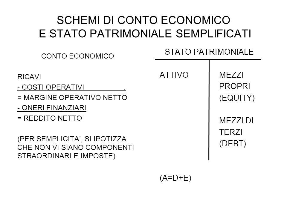 SCHEMI DI CONTO ECONOMICO E STATO PATRIMONIALE SEMPLIFICATI