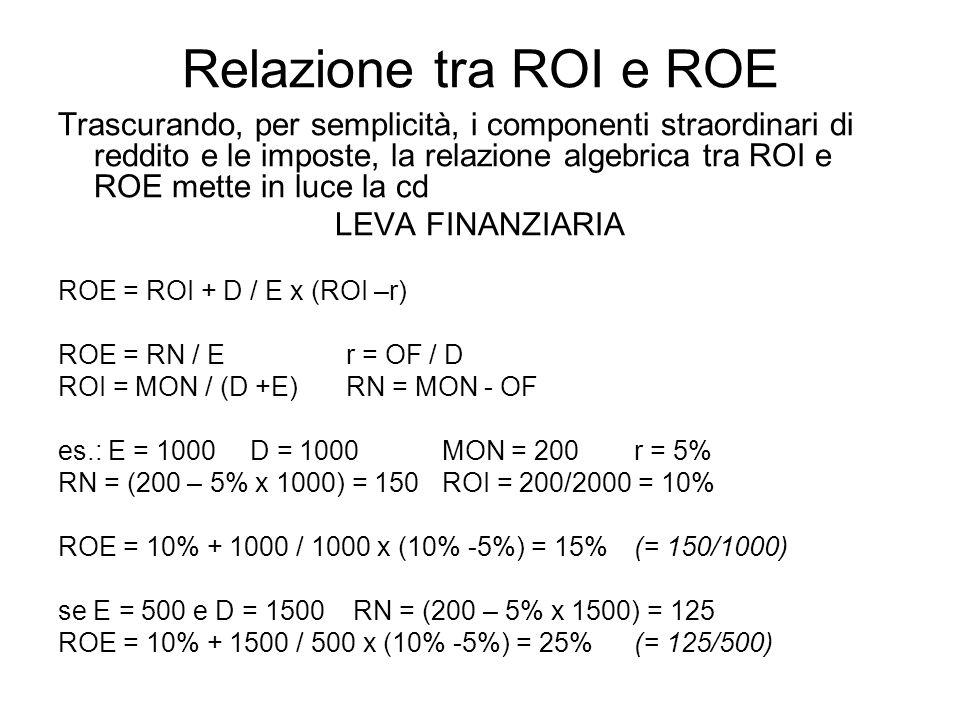 Relazione tra ROI e ROE