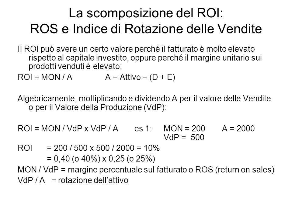 La scomposizione del ROI: ROS e Indice di Rotazione delle Vendite