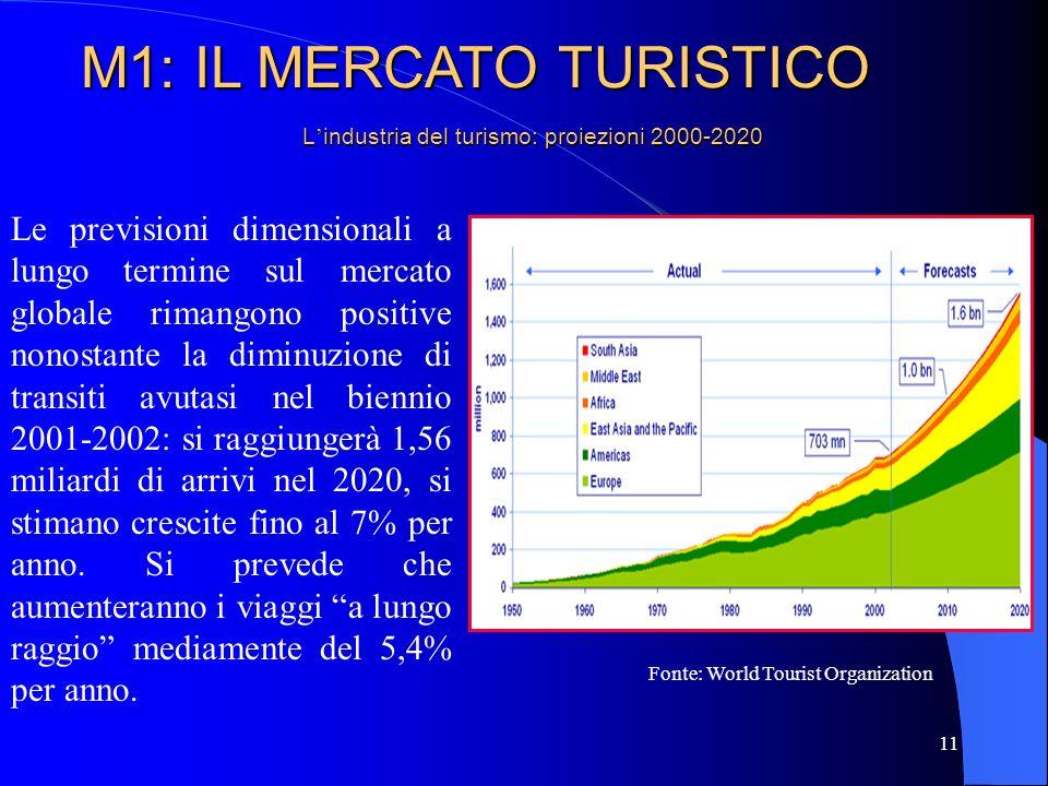 L'industria del turismo: proiezioni 2000-2020