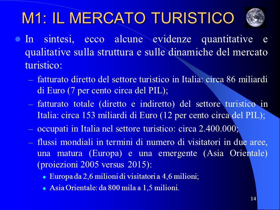 M1: IL MERCATO TURISTICO