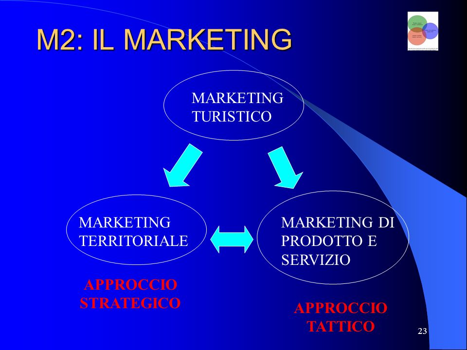 M2: IL MARKETING MARKETING TURISTICO MARKETING TERRITORIALE