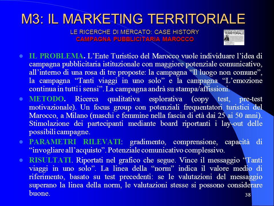 LE RICERCHE DI MERCATO: CASE HISTORY CAMPAGNA PUBBLICITARIA MAROCCO