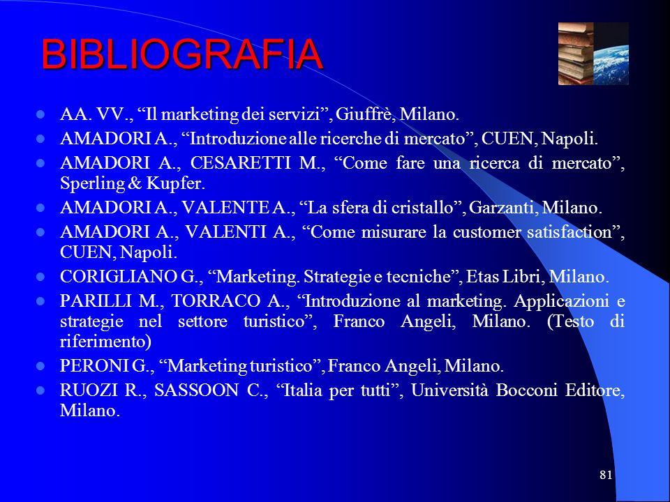 BIBLIOGRAFIA AA. VV., Il marketing dei servizi , Giuffrè, Milano.