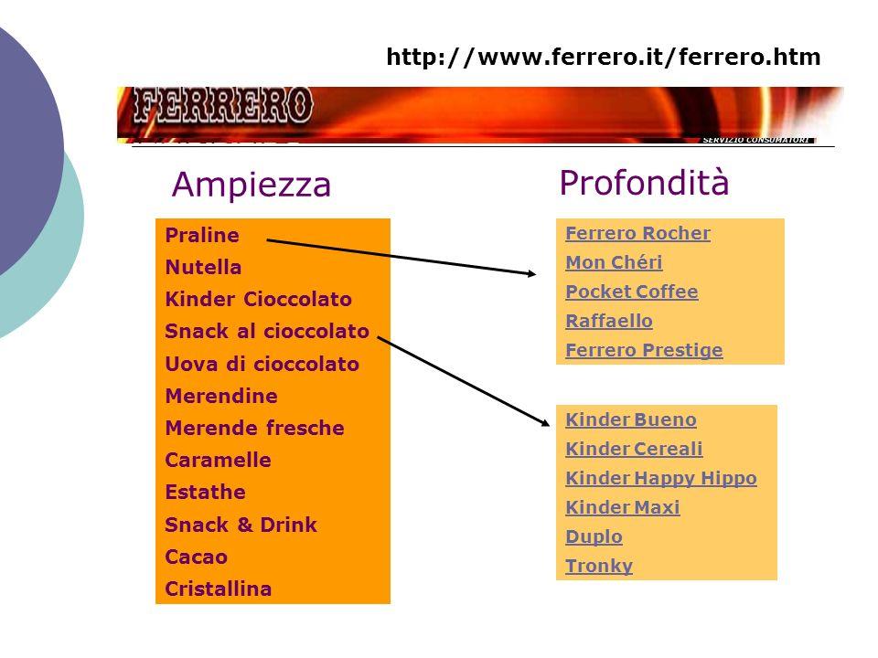 Ampiezza Profondità http://www.ferrero.it/ferrero.htm Praline Nutella