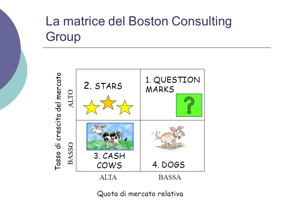 La matrice del Boston Consulting Group
