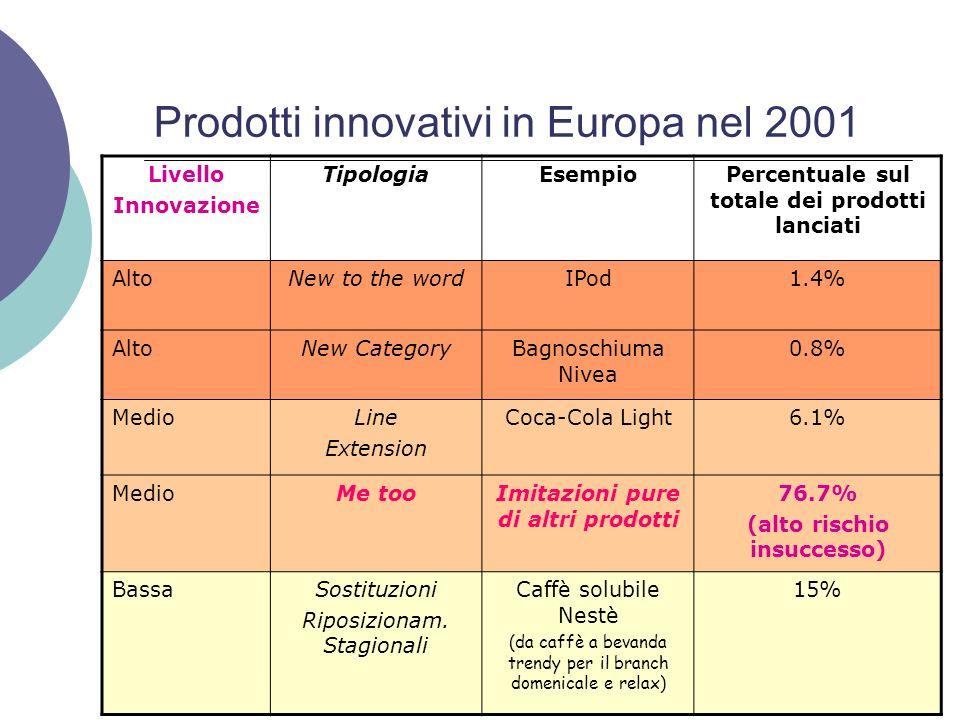 Prodotti innovativi in Europa nel 2001
