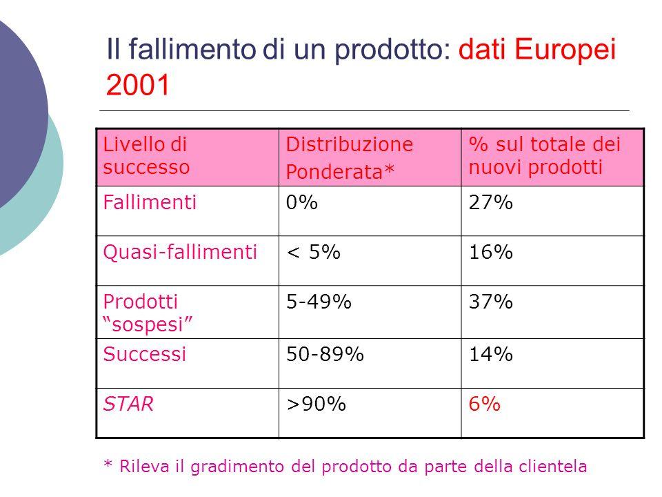 Il fallimento di un prodotto: dati Europei 2001
