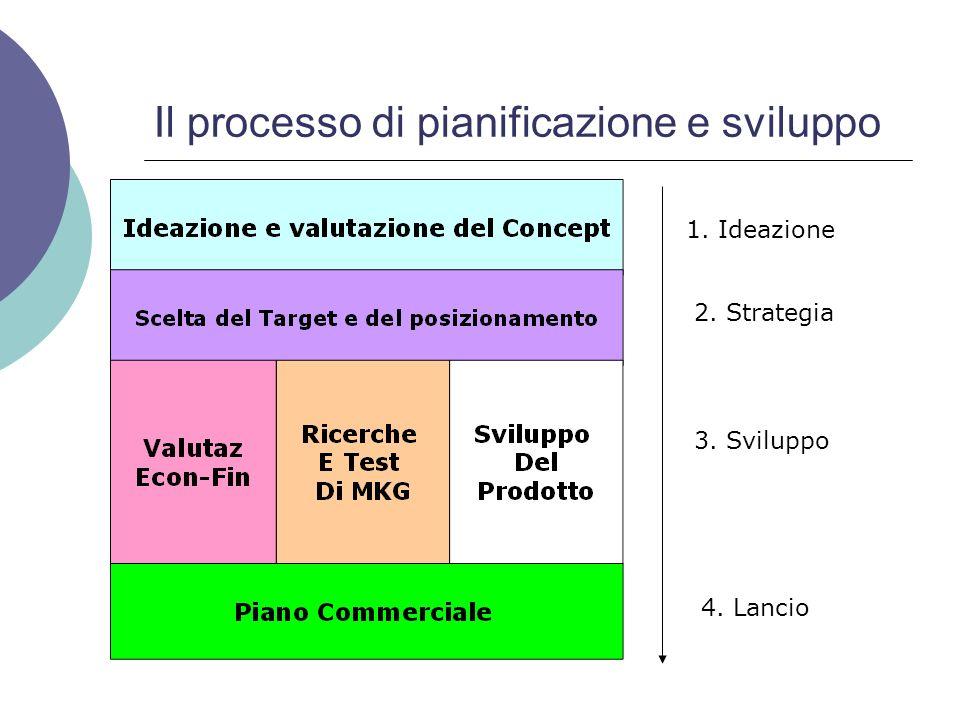 Il processo di pianificazione e sviluppo