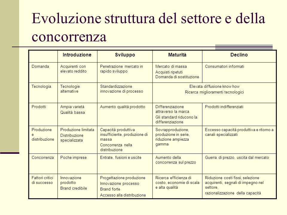 Evoluzione struttura del settore e della concorrenza