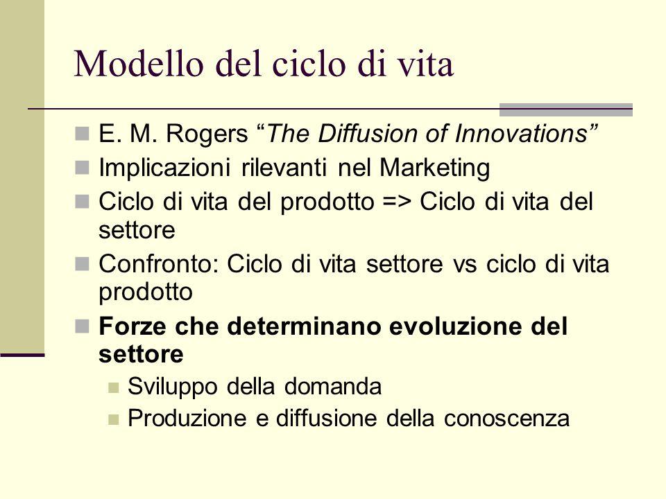 Modello del ciclo di vita