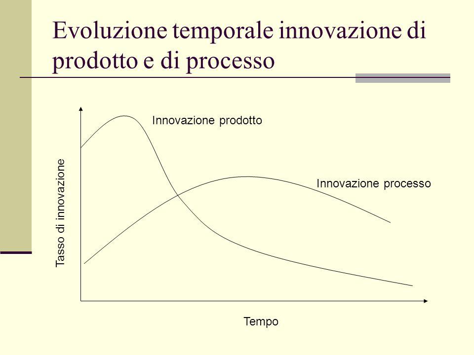 Evoluzione temporale innovazione di prodotto e di processo