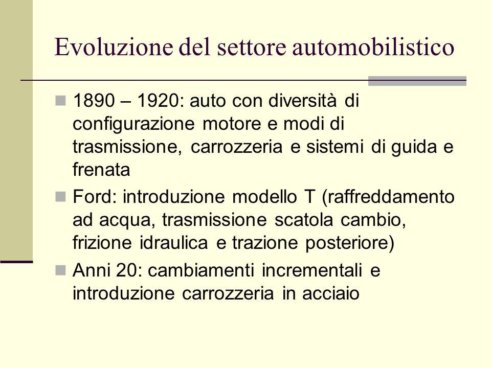 Evoluzione del settore automobilistico